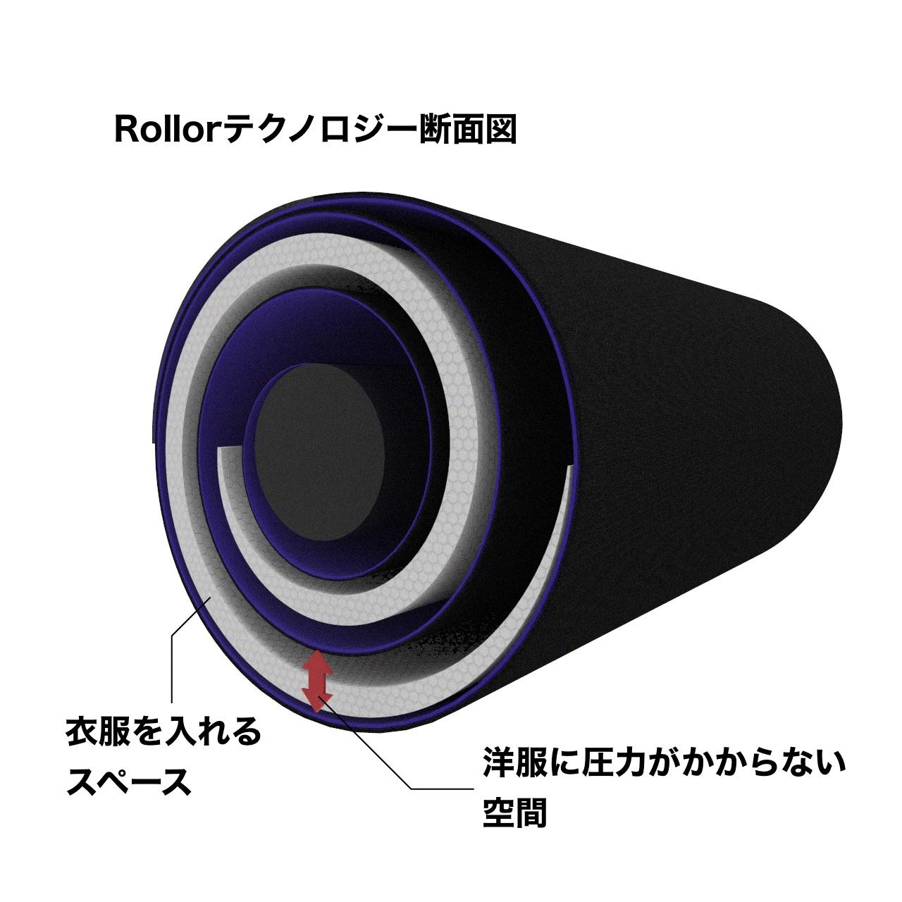 Rollorテクノロジー