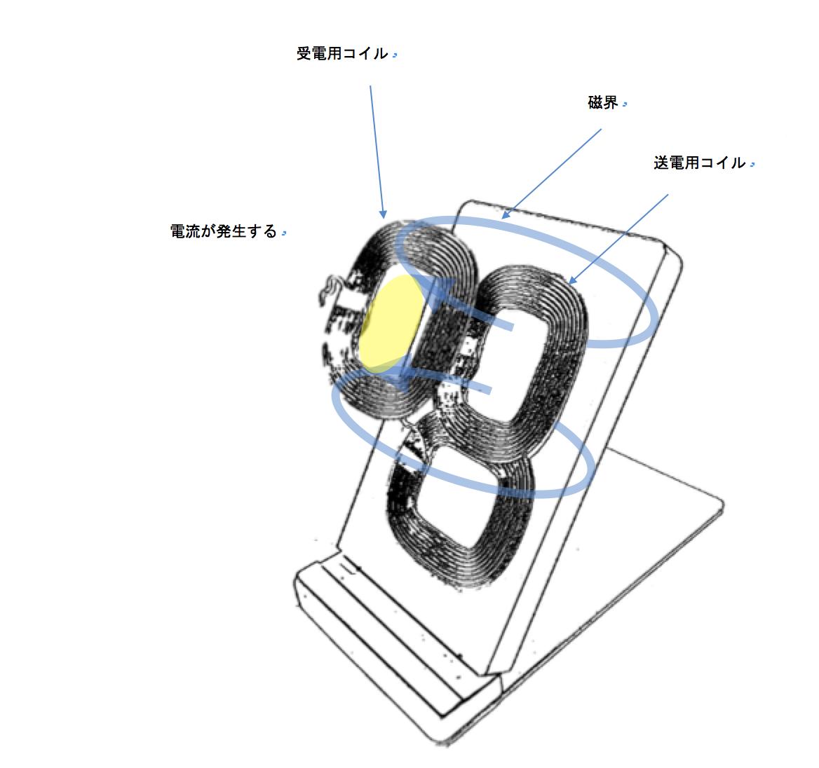 ワイヤレス充電仕組みの図