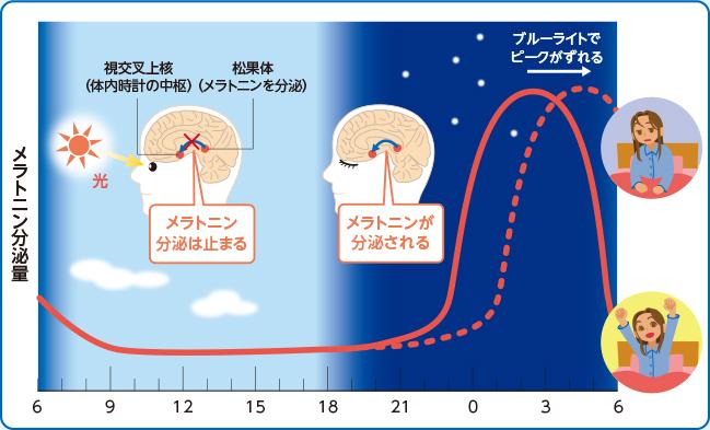 ブルーライトが睡眠とメラトニンに及ぼす影響