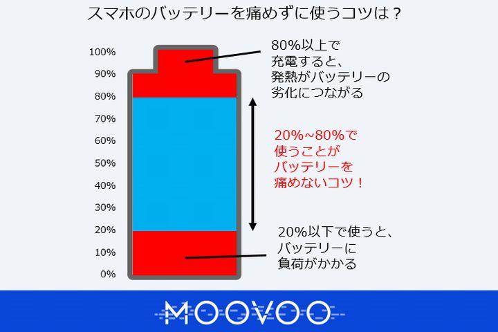 スマホ の バッテリー の 寿命