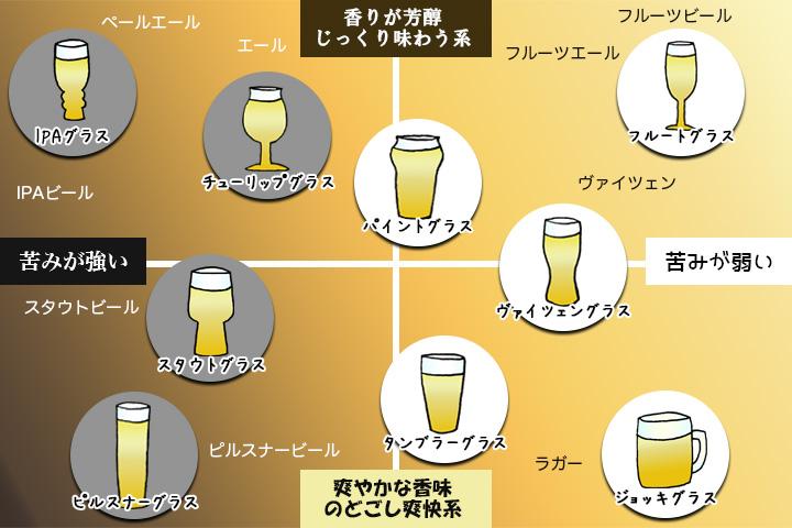 ビールグラス散布図