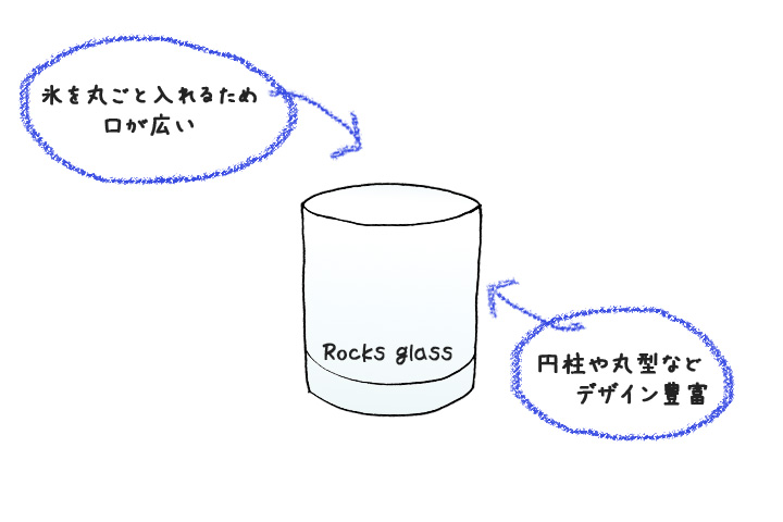 ロックグラス図解