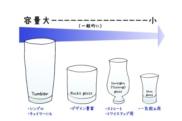ウィスキーグラスまとめ