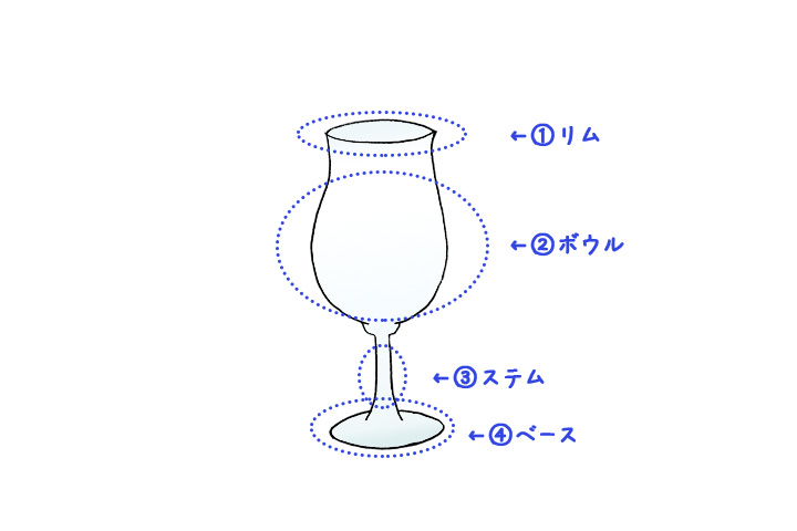 テイスティンググラスの部位