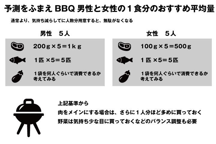 予測をふまえBBQ男性と女性の1食分のおすすめ平均量