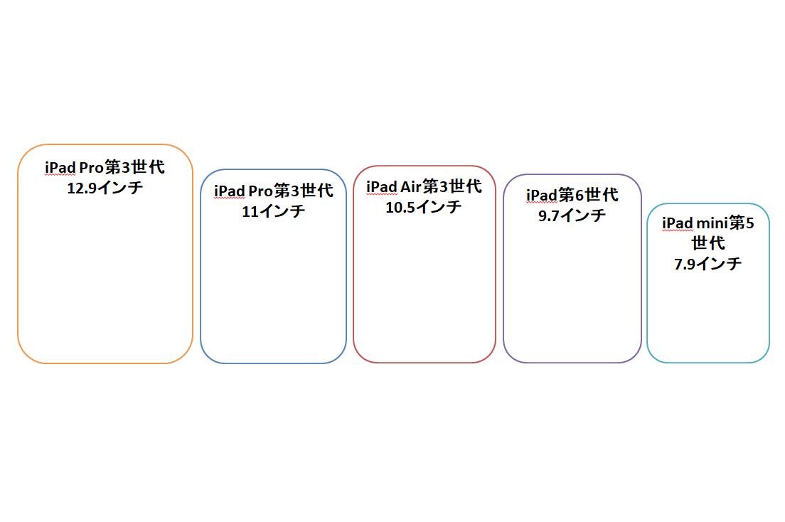 Ipadのサイズ モデル比較 スペックから目的別のおすすめipadも