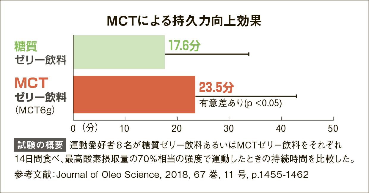 MCTを活用したファットアダプテーションによる持久力向上