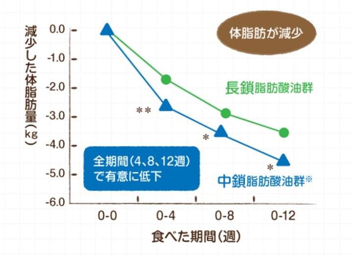 中鎖脂肪酸で体脂肪と体重が減少