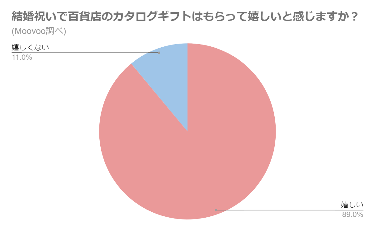百貨店のカタログギフトをもらって嬉しい比率のグラフ