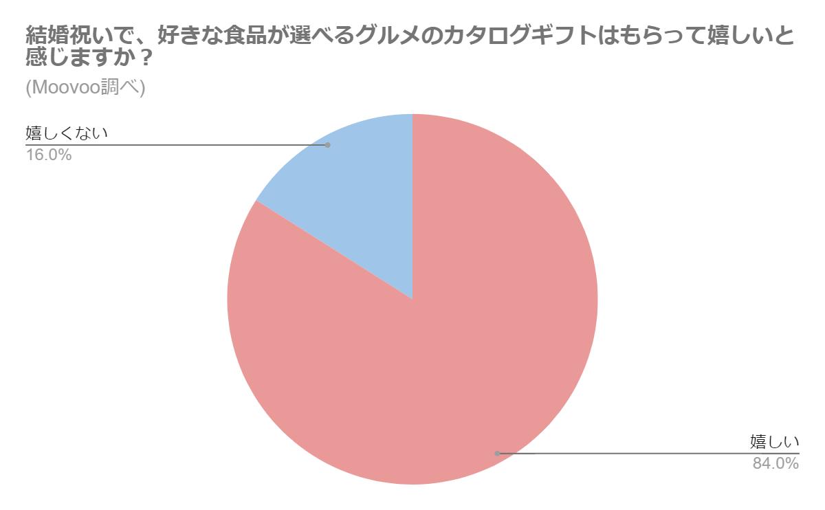 グルメカタログギフトをもらって嬉しい比率のグラフ