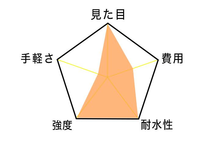 ミシンのレーダーチャート図