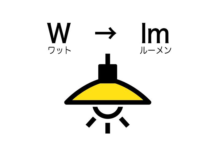 電球の明るさの単位説明図