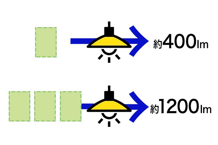 電球の明るさの目安説明図