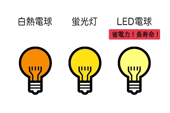 電球の種類の違い説明図