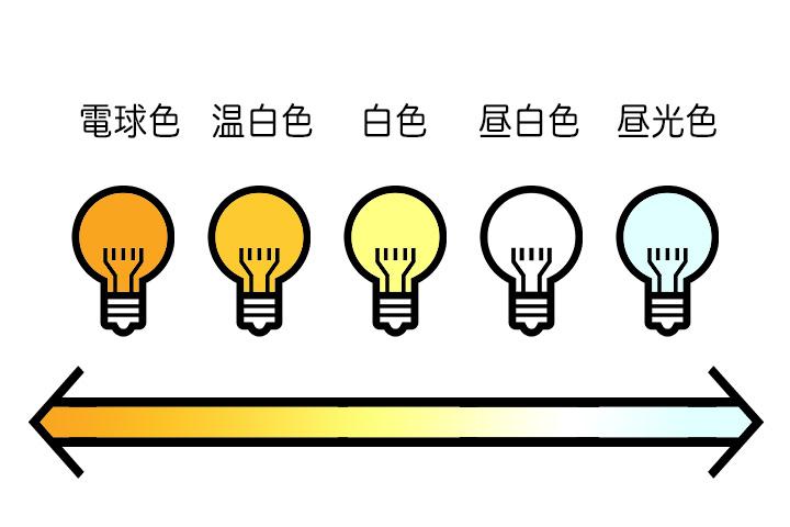 電球の色の違い説明図