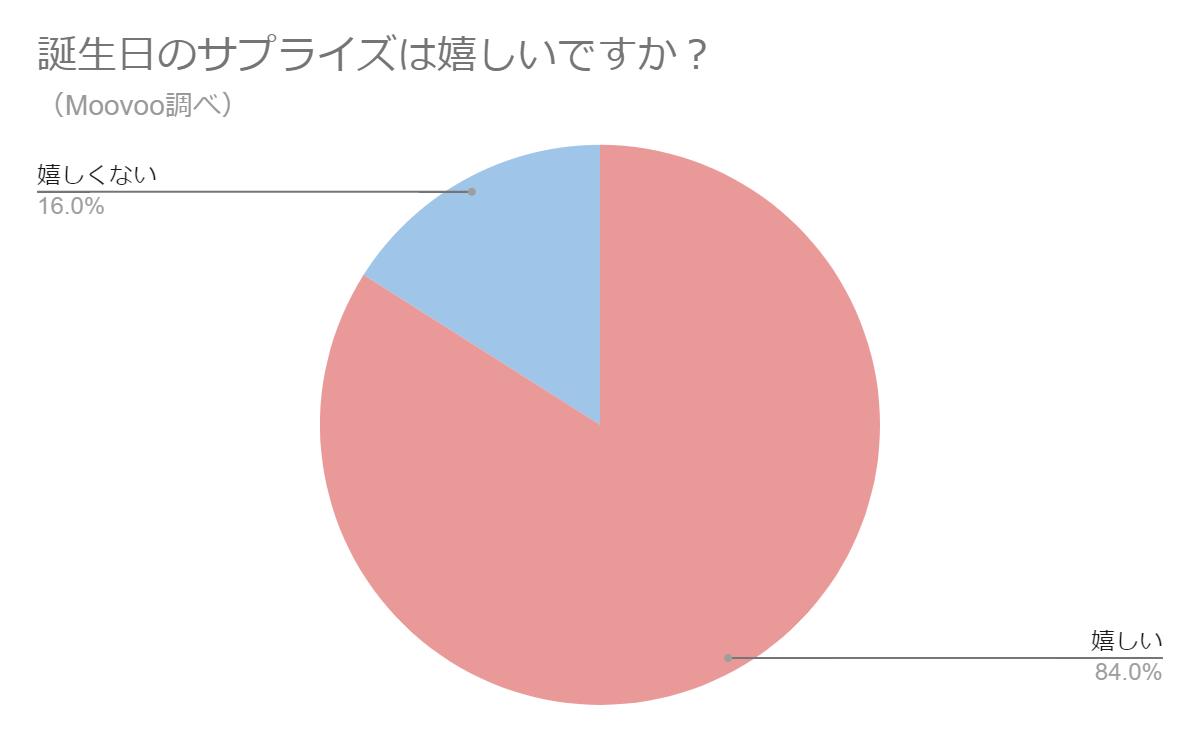 20代女性100人がサプライズを嬉しいと感じる比率のグラフ