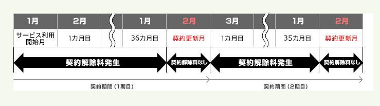 So-net モバイル WiMAX 2+の解約金のイメージ画像