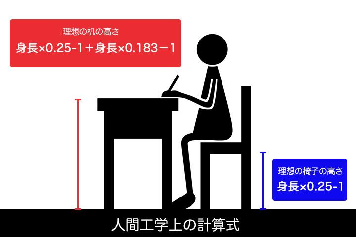 人間工学上の理想の机と椅子の高さ