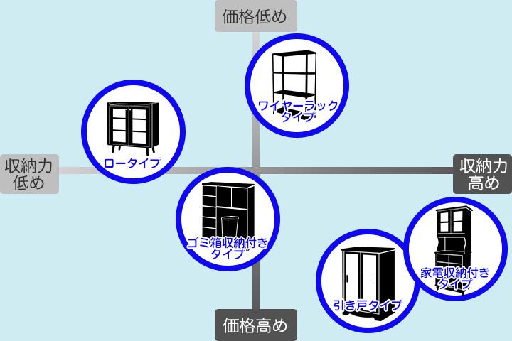 キッチンキャビネット5タイプの散布図