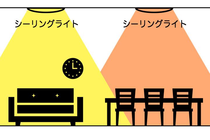 シーリングライト(リビング)×シーリングライト(ダイニング)の明かりの特徴イメージ図