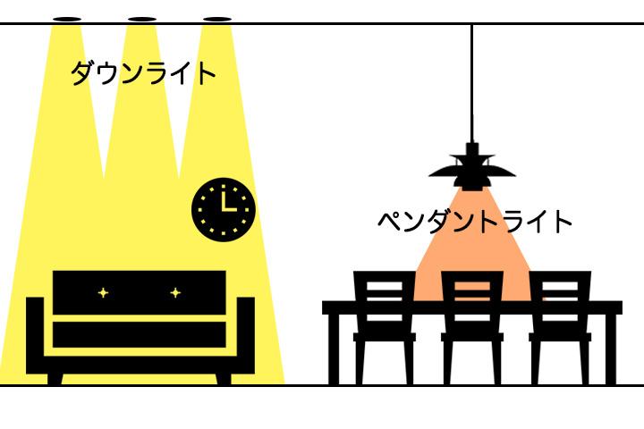 ダウンライト(リビング)×ペンダントライト(ダイニング)の明かりの特徴イメージ図