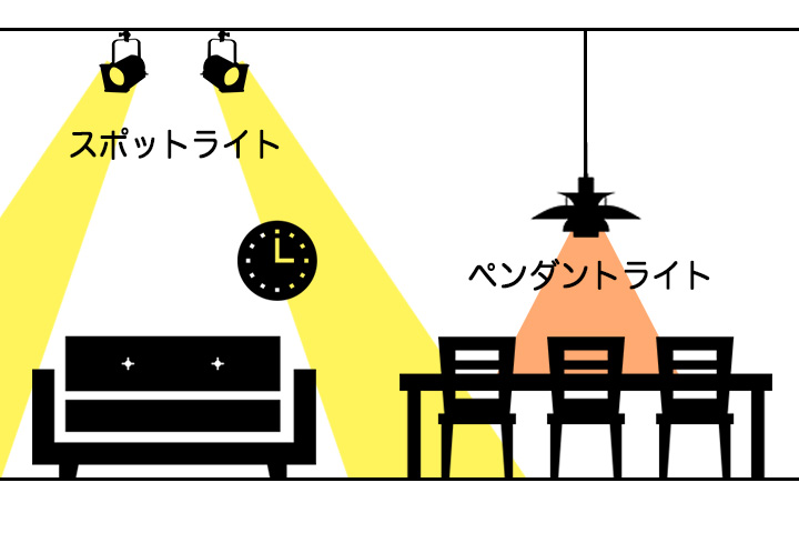 スポットライト(リビング)×ペンダントライト(ダイニング)の明かりの特徴イメージ図