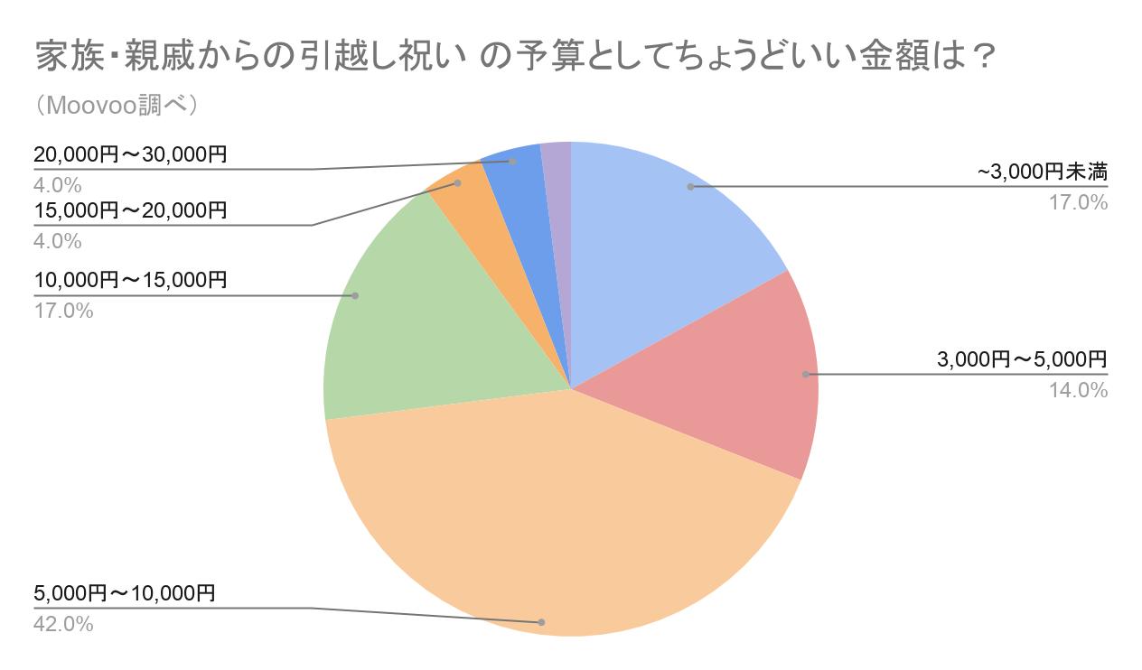 家族・親戚からの引越し祝いの予算のグラフ