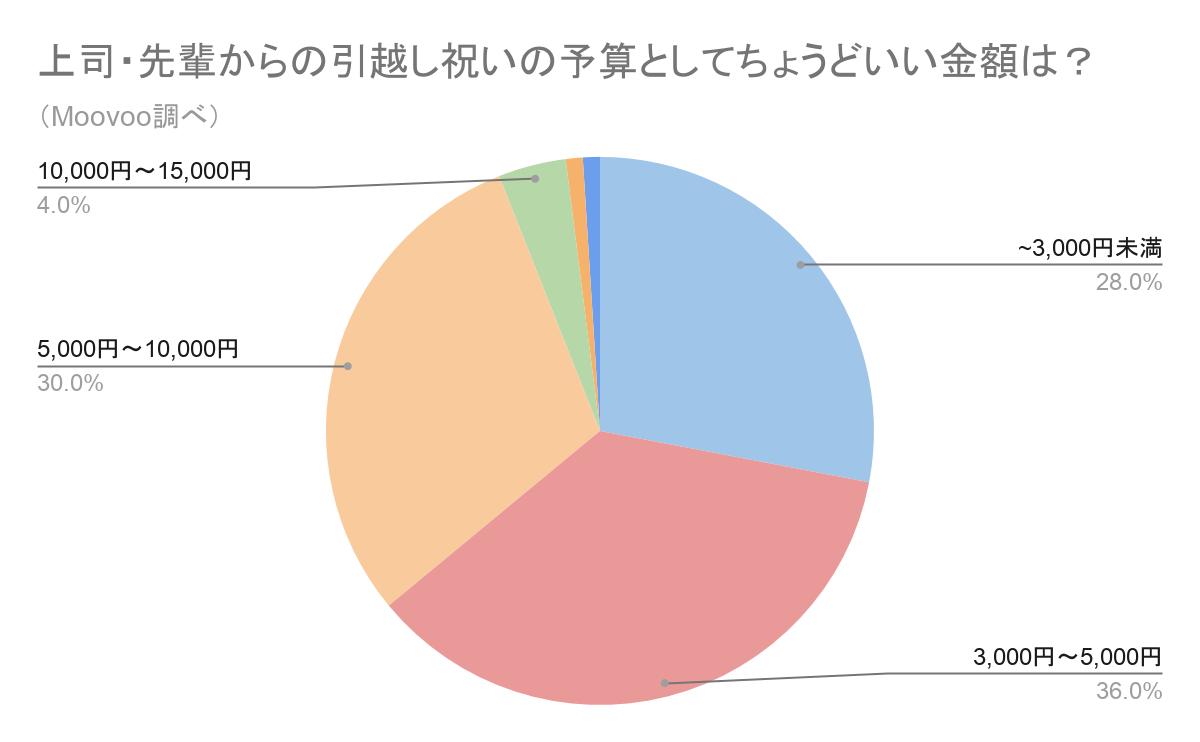 上司・先輩からの引越し祝いの予算のグラフ