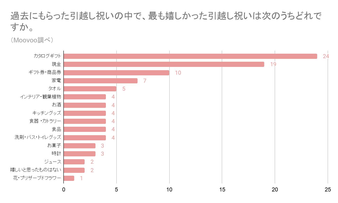引越し祝いの人気ランキンググラフ