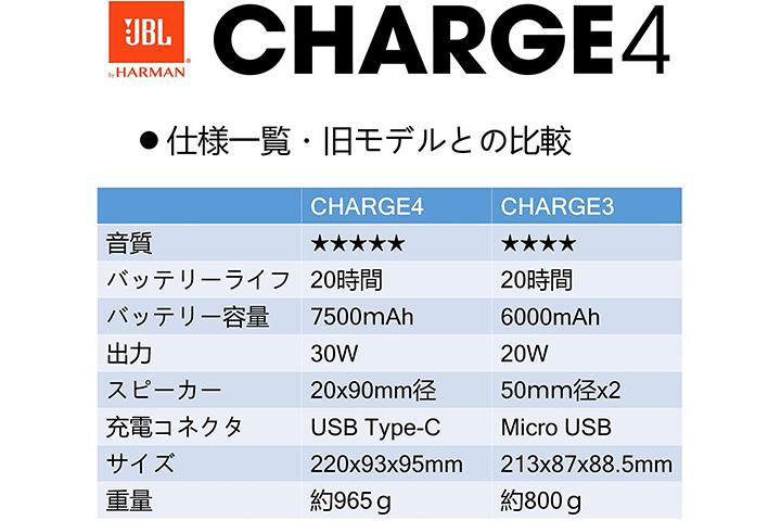 JBL Charge4とJBL Charge3のスペック比較表
