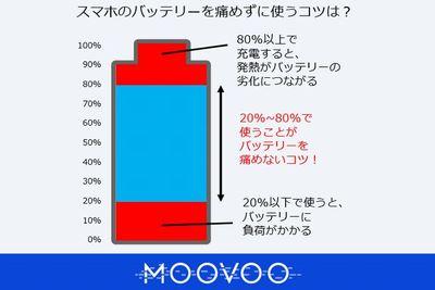 スマホの過充電、気にする必要はある?バッテリーの節約方法についても紹介!